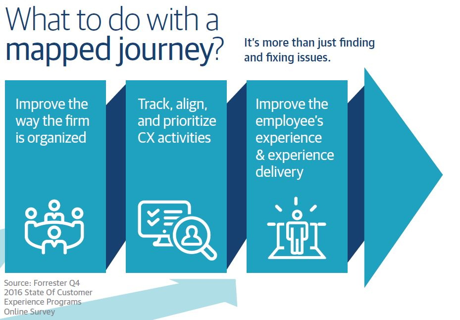 The Evolution Of Customer Journey Mapping TTEC - Forrester customer journey mapping