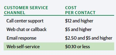 Article page 2 ttec the cost savings potential of automation is impressive salesforce estimates the costs of different channels notice the huge drop in costs when moving to fandeluxe Choice Image