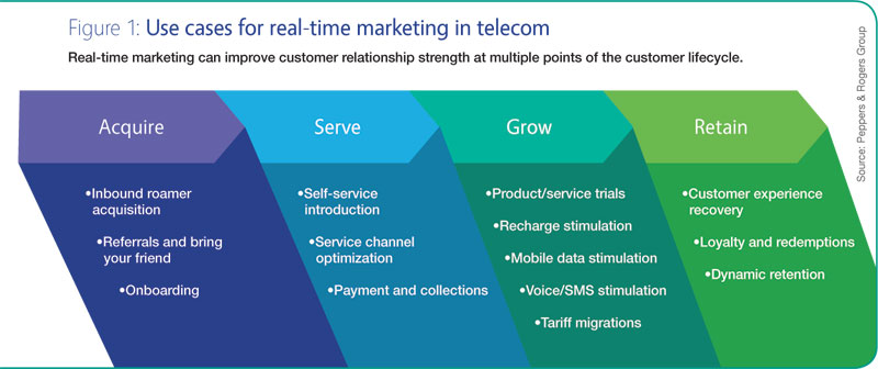 telecom industry life cycle