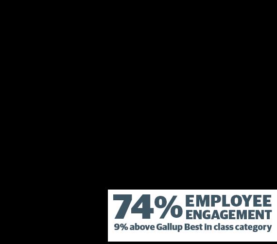 74% Employee Engagement figure 3