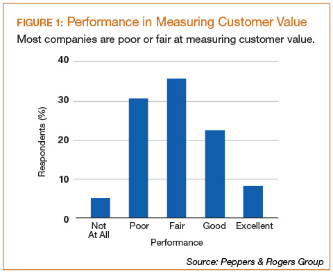 Performance in Measuring Customer Value