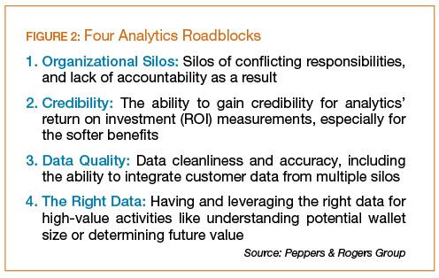 Four Analytics Roadblocks
