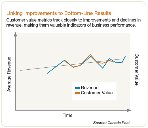 Linking Improvements to Bottom-Line Results