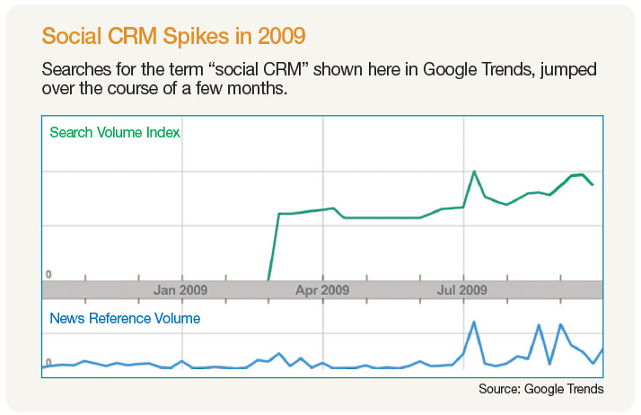 Social CRM Spikes in 2009