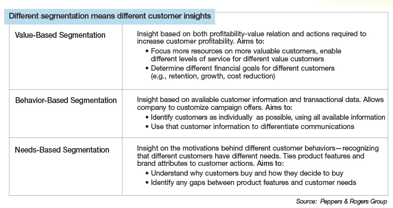 Different segmentation means different customer insights.