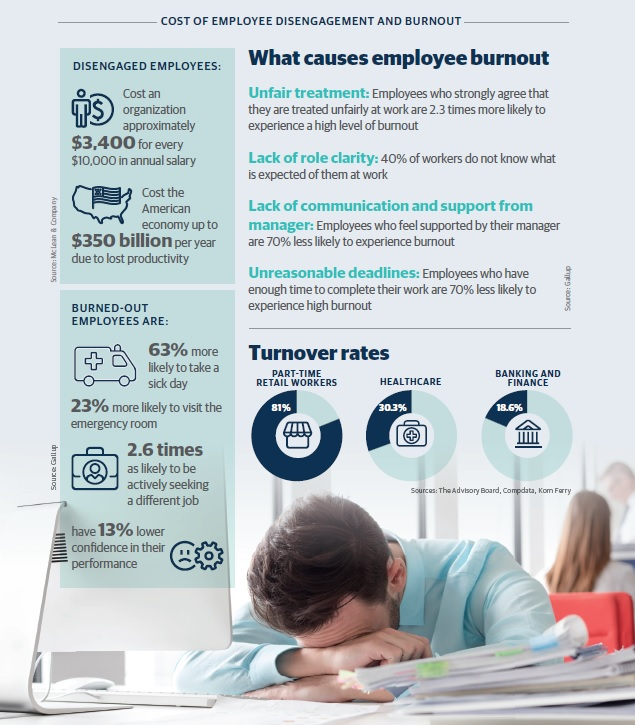 Cost of employee disengagement