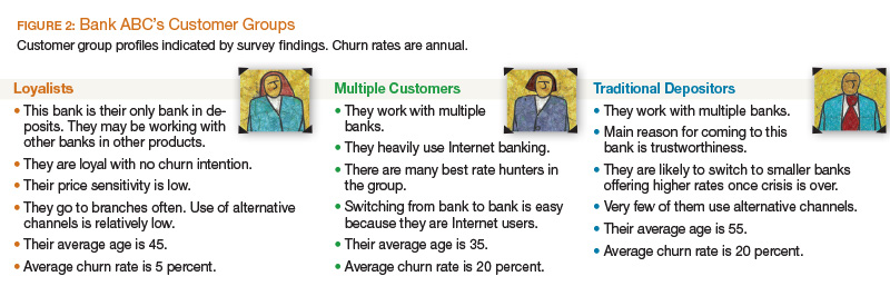 Bank ABC's Customer Groups