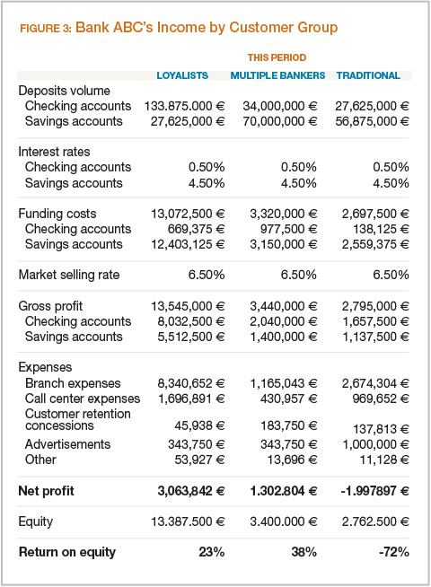 Bank ABC's Income by Customer Group