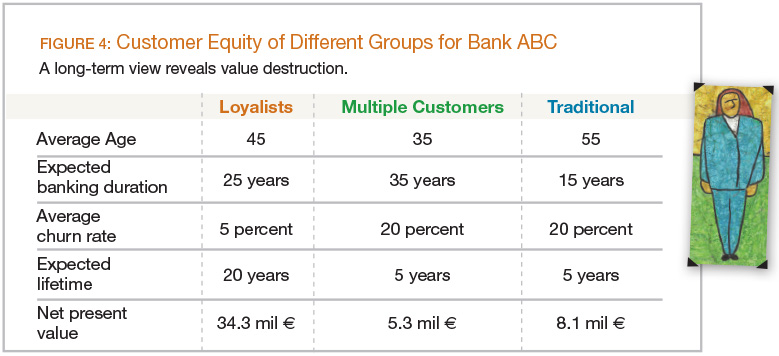 Customer Equity of Different Groups for Bank ABC