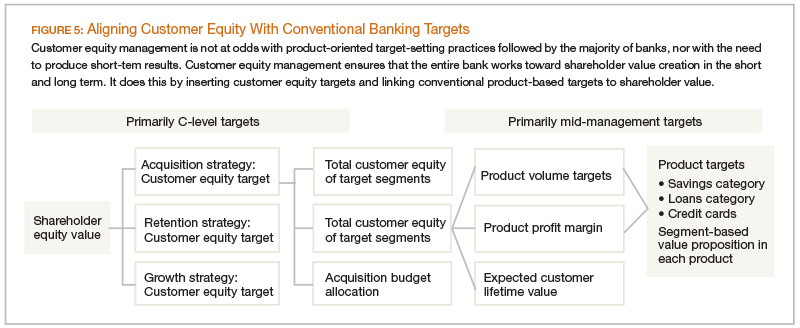 Aligning Customer Equity With Conventional Banking Targets