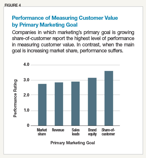 Performance of Measuring Customer Value by Primary Marketing Goal