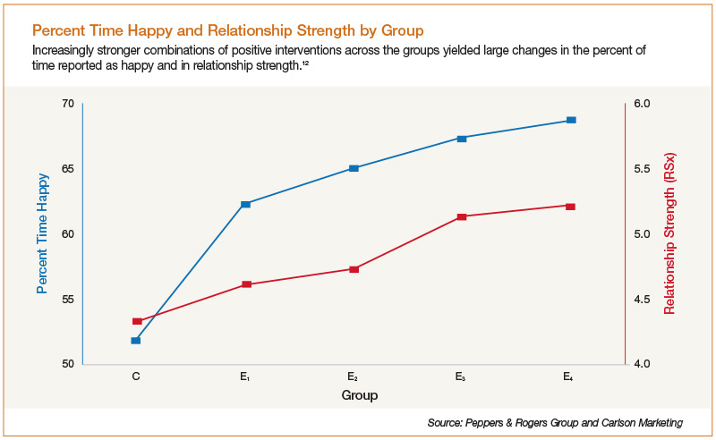 Percent Time Happy and Relationship Strength by Group