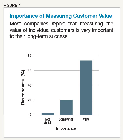 Importance in Measuring Customer Value