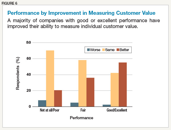 Performance by Improvement in Measuring Customer Value