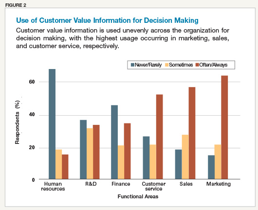 Use of Customer Value Information for Decision Making