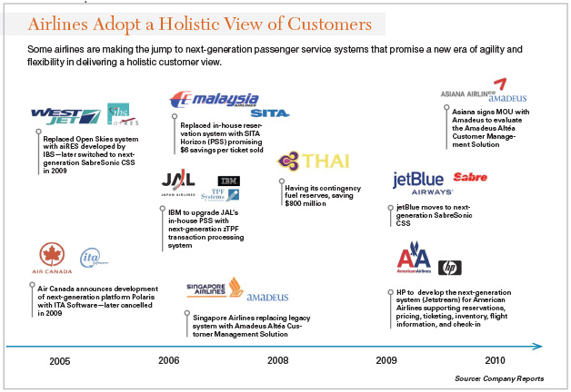 The 4 Steps to Becoming a Customer-Centric Airline | TTEC