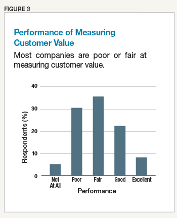 Performance of Measuring Customer Value