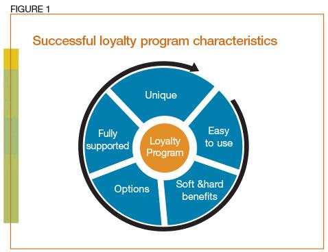 Successful loyalty program characteristics