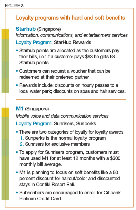Loyalty programs with hard and soft benefits