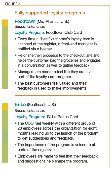 Fully supported loyalty programs