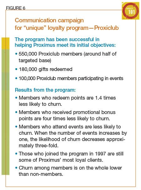 Communication campaign for unique loyalty program