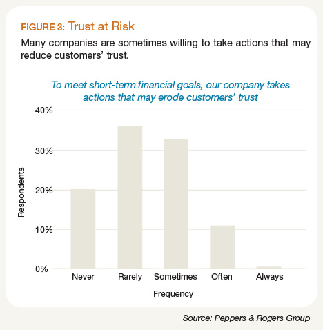 Trust at Risk