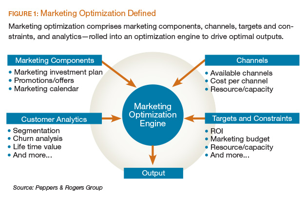 The Building Blocks For Optimizing Marketing Investments  Ttec