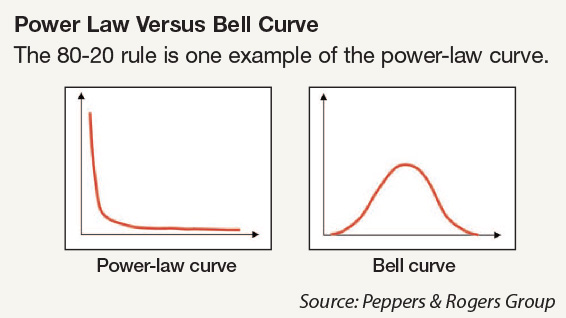 Power Law Versus Bell Curve