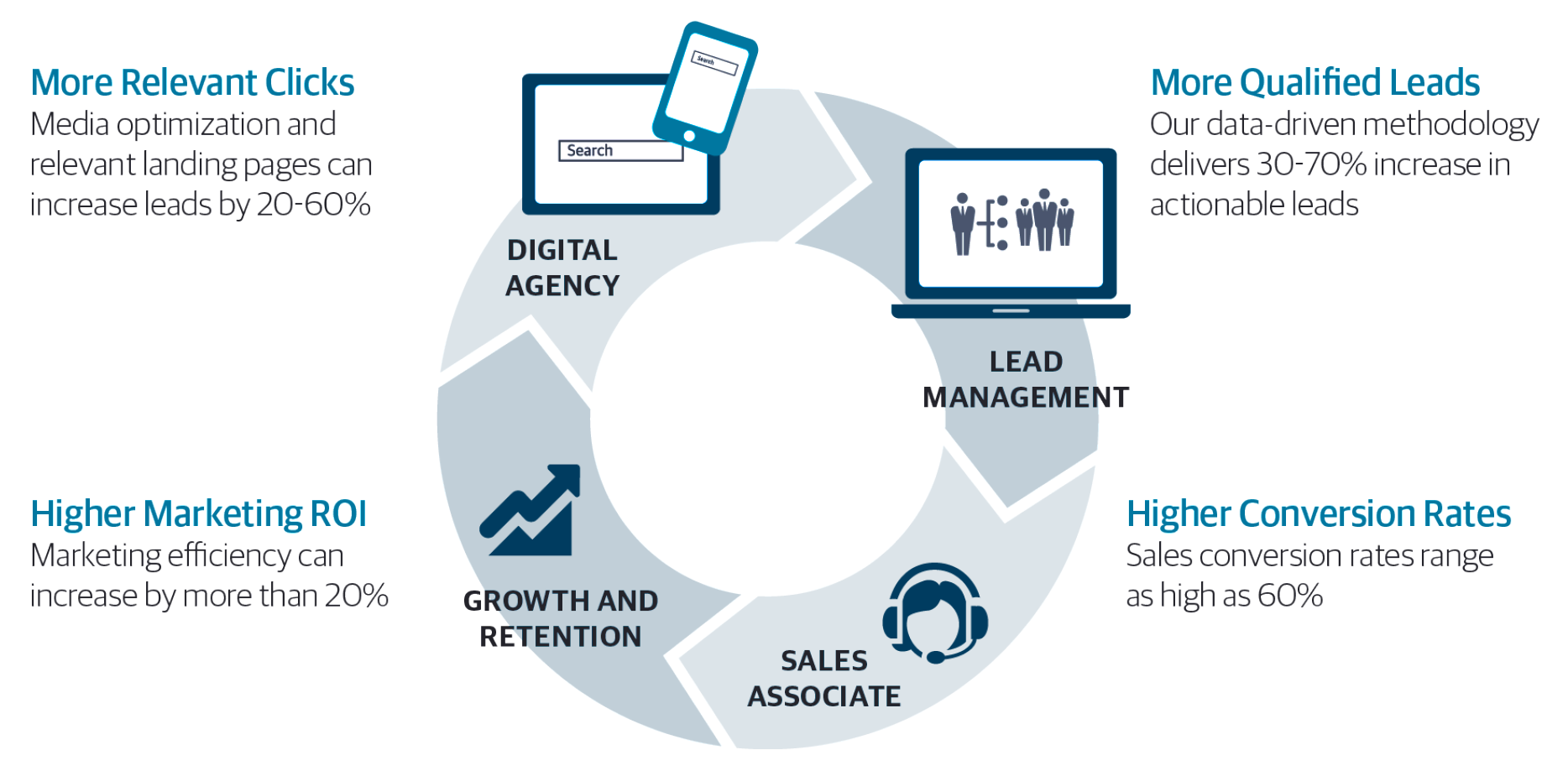 TeleTech's Revana AQ360 is a sales and marketing platform designed to improve customer quality, experience, and conversion.