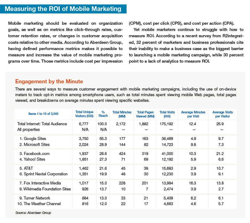 Measuring the ROI of Mobile Marketing