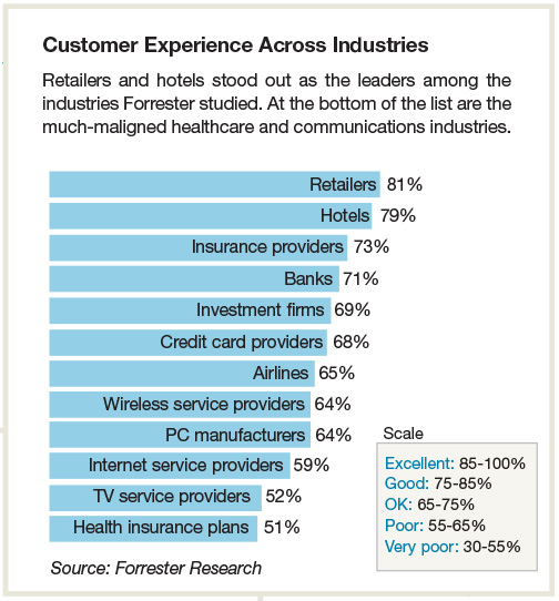Customer Experience Across Industries