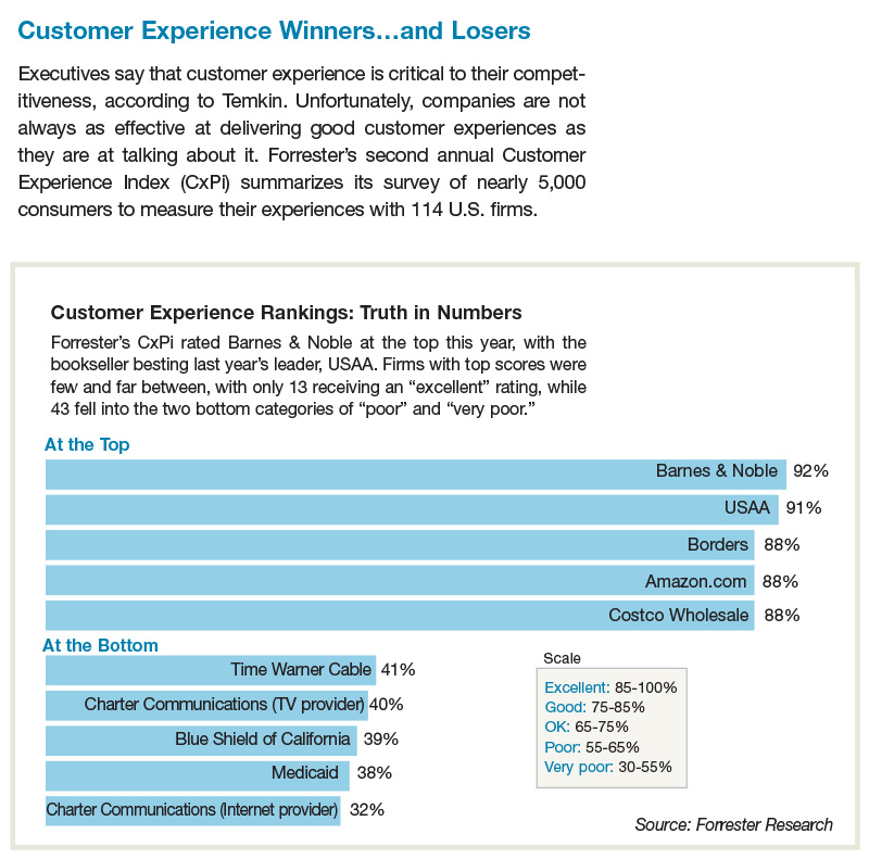 Customer Experience Winners and Losers