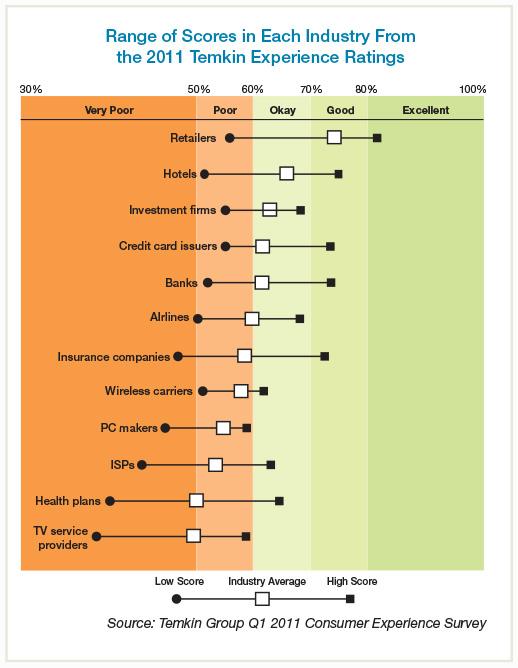 Range of Scores in Each Industry