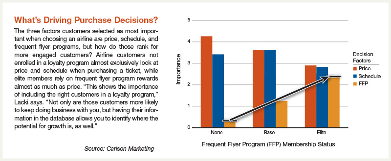 What's Driving Purchase Decisions