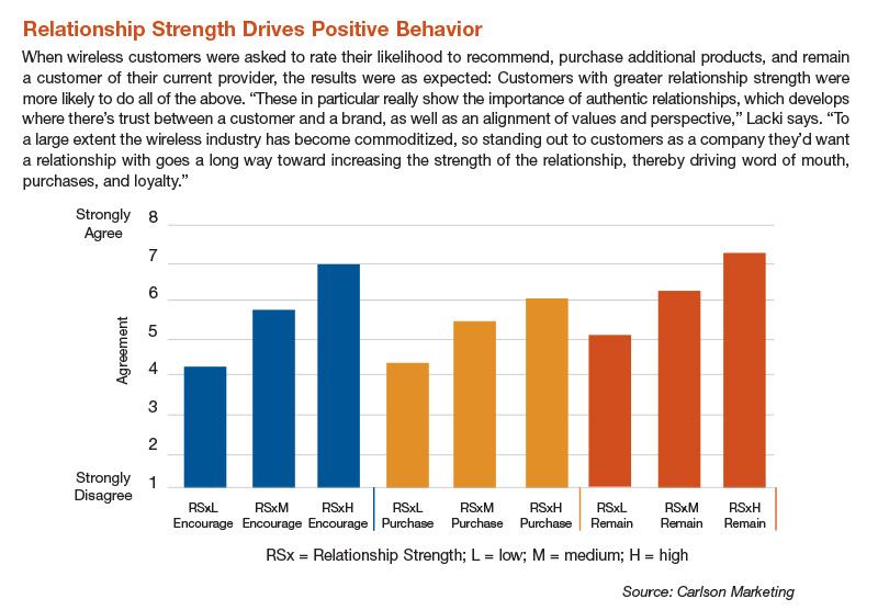 Relationship Strength Drives Positive Behavior