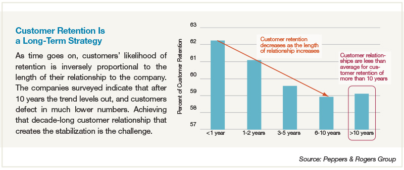 Customer Retention Is a Long-Term Strategy