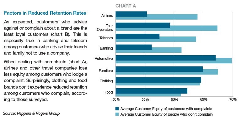 Factors in Reduced Retention Rates