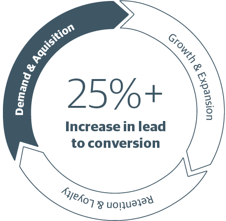 Our customer acquisition process can help increase lead to conversion rates