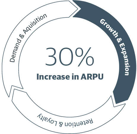 Our sales growth process can help increase average revenue per user