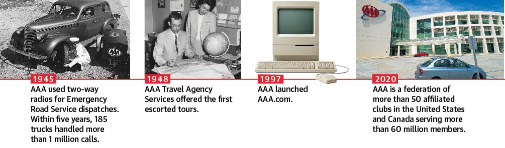AAA Timeline