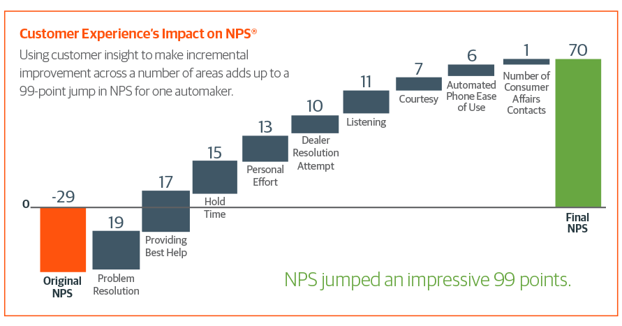Chart showing how predictive contact center analytics optimized call deflection and improved NPS scores
