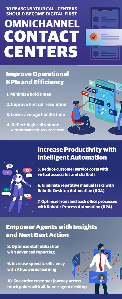 infographic showing 10 reasons to update your call center into an omnichannel, digital first contact center
