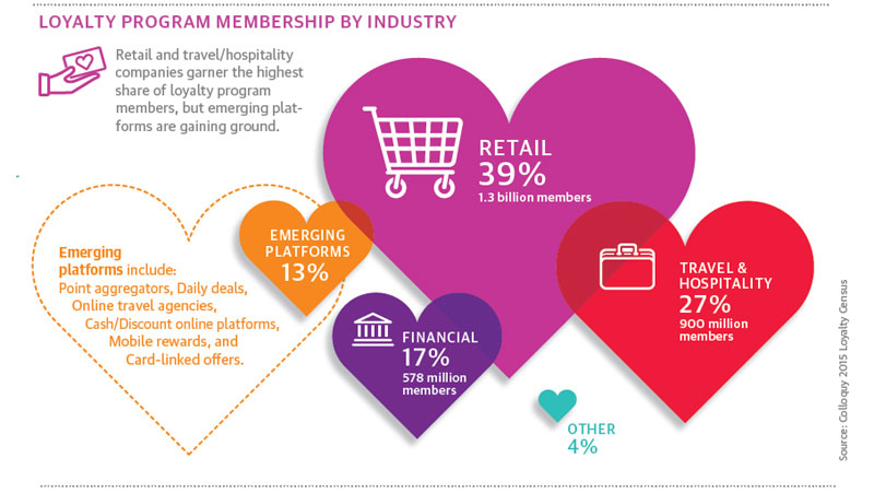 How Valuable Is a Loyalty Program? | TTEC