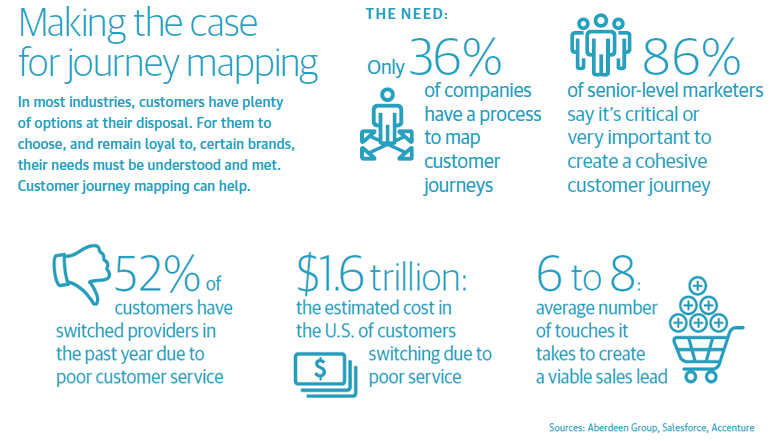 The Evolution Of Customer Journey Mapping