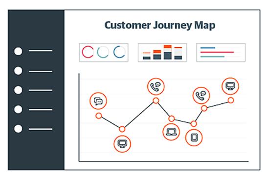 customer journey map visualization