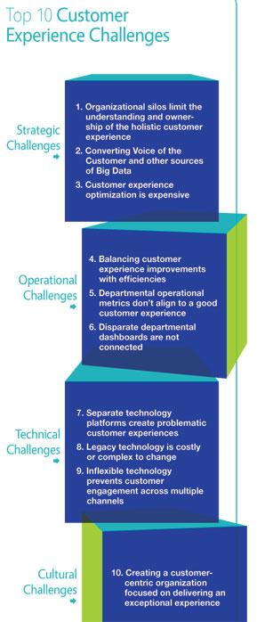 how does an organization create a customer