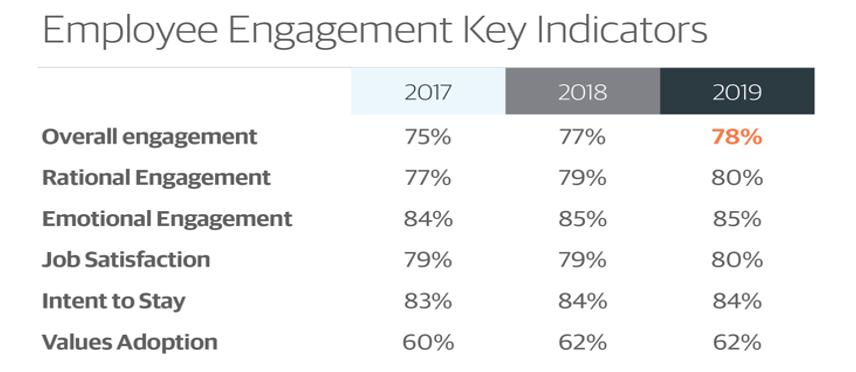 employee engagement key indicators