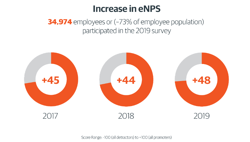 increase in nps graphic