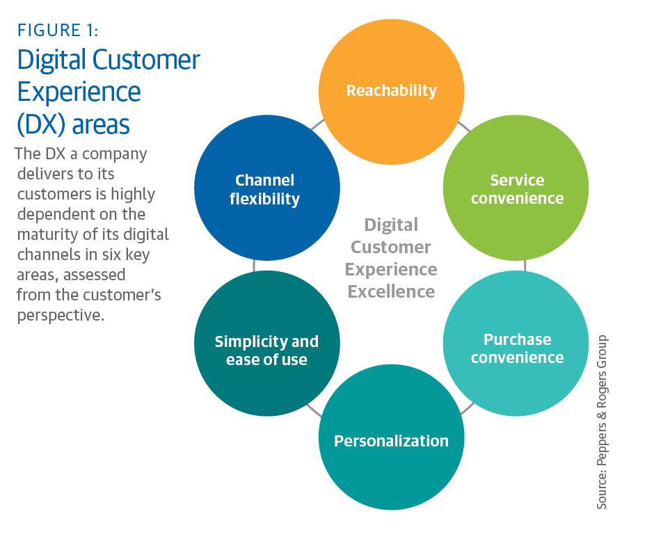 The Digital customer experience a company delivers is dependent on six key areas