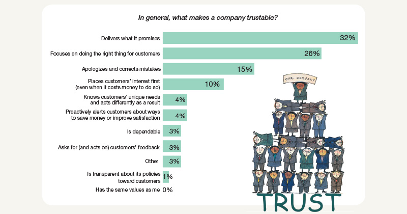 What makes a company trustable?
